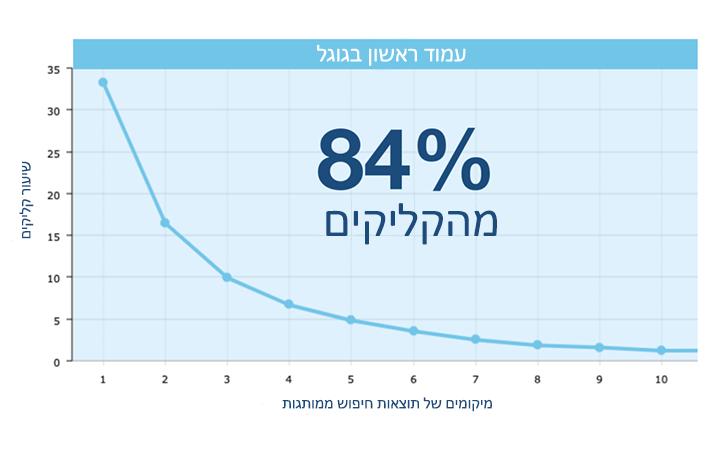 אחוזי המרה בדף ראשון ניהול מוניטין